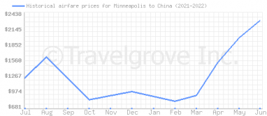 Price overview for flights from Minneapolis to China