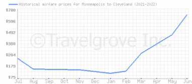 Price overview for flights from Minneapolis to Cleveland