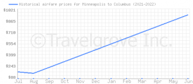 Price overview for flights from Minneapolis to Columbus