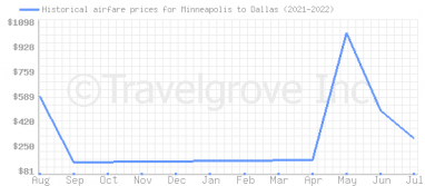 Price overview for flights from Minneapolis to Dallas
