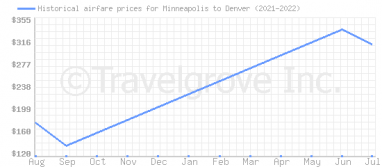 Price overview for flights from Minneapolis to Denver
