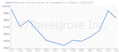 Price overview for flights from Minneapolis to Dublin