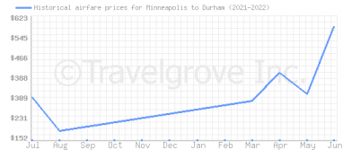 Price overview for flights from Minneapolis to Durham