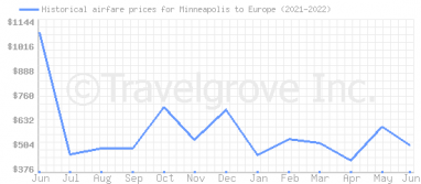Price overview for flights from Minneapolis to Europe