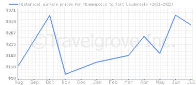 Price overview for flights from Minneapolis to Fort Lauderdale