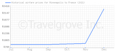 Price overview for flights from Minneapolis to France