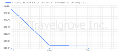 Price overview for flights from Minneapolis to Germany