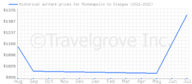 Price overview for flights from Minneapolis to Glasgow