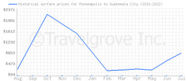 Price overview for flights from Minneapolis to Guatemala City