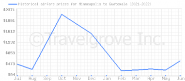 Price overview for flights from Minneapolis to Guatemala