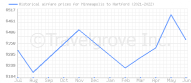 Price overview for flights from Minneapolis to Hartford