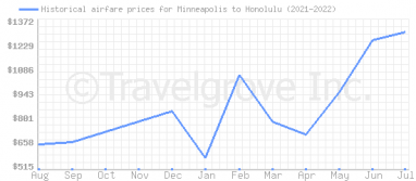 Price overview for flights from Minneapolis to Honolulu