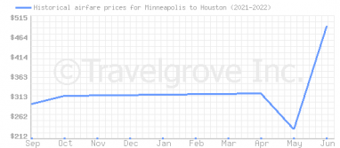 Price overview for flights from Minneapolis to Houston
