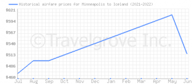Price overview for flights from Minneapolis to Iceland