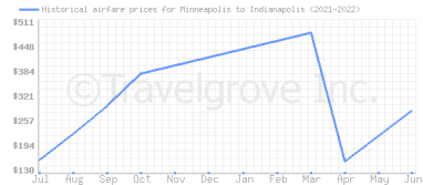 Price overview for flights from Minneapolis to Indianapolis