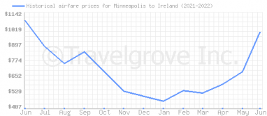 Price overview for flights from Minneapolis to Ireland