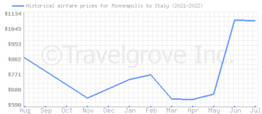Price overview for flights from Minneapolis to Italy