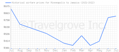 Price overview for flights from Minneapolis to Jamaica