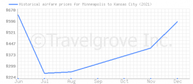 Price overview for flights from Minneapolis to Kansas City