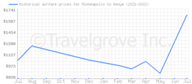 Price overview for flights from Minneapolis to Kenya