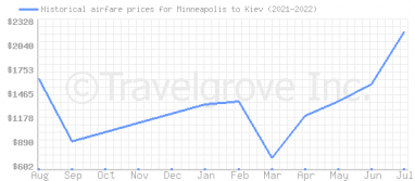 Price overview for flights from Minneapolis to Kiev