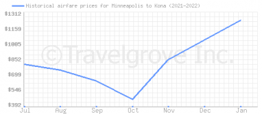 Price overview for flights from Minneapolis to Kona