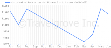 Price overview for flights from Minneapolis to London