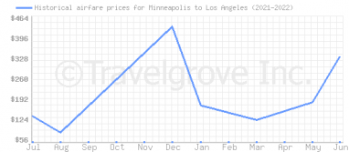 Price overview for flights from Minneapolis to Los Angeles