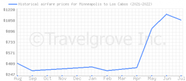 Price overview for flights from Minneapolis to Los Cabos