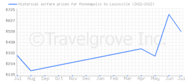 Price overview for flights from Minneapolis to Louisville