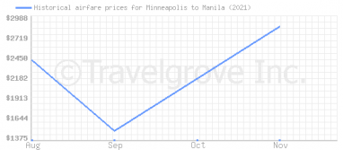 Price overview for flights from Minneapolis to Manila
