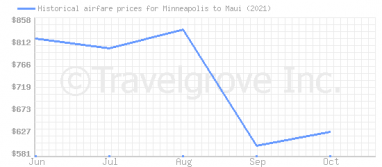 Price overview for flights from Minneapolis to Maui