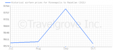 Price overview for flights from Minneapolis to Mazatlan