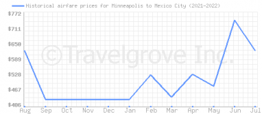 Price overview for flights from Minneapolis to Mexico City