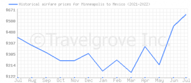 Price overview for flights from Minneapolis to Mexico
