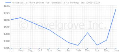 Price overview for flights from Minneapolis to Montego Bay