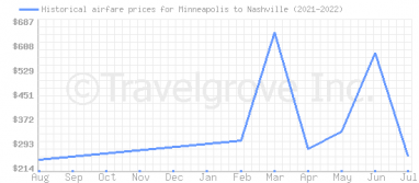 Price overview for flights from Minneapolis to Nashville