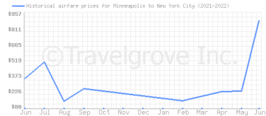 Price overview for flights from Minneapolis to New York City