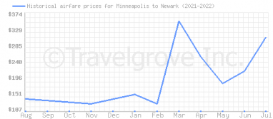 Price overview for flights from Minneapolis to Newark