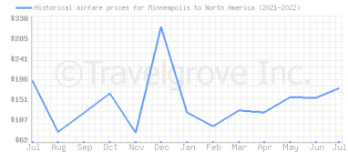Price overview for flights from Minneapolis to North America