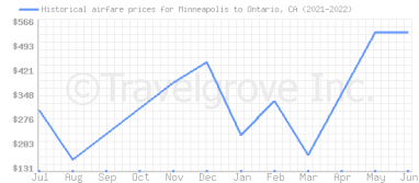 Price overview for flights from Minneapolis to Ontario, CA