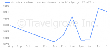 Price overview for flights from Minneapolis to Palm Springs