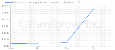 Price overview for flights from Minneapolis to Paris