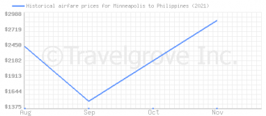 Price overview for flights from Minneapolis to Philippines