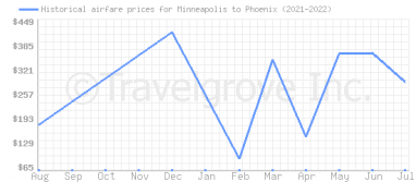 Price overview for flights from Minneapolis to Phoenix