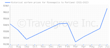 Price overview for flights from Minneapolis to Portland