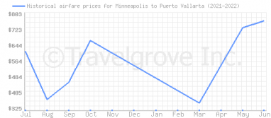 Price overview for flights from Minneapolis to Puerto Vallarta