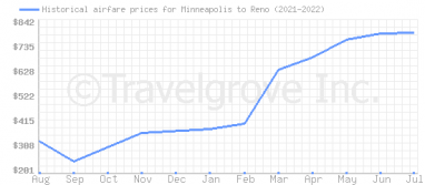 Price overview for flights from Minneapolis to Reno
