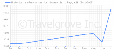 Price overview for flights from Minneapolis to Reykjavik