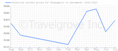 Price overview for flights from Minneapolis to Sacramento